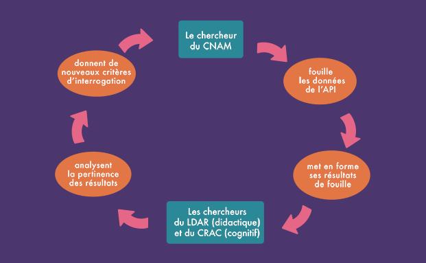 schéma d'organisation du projet e-FRAN